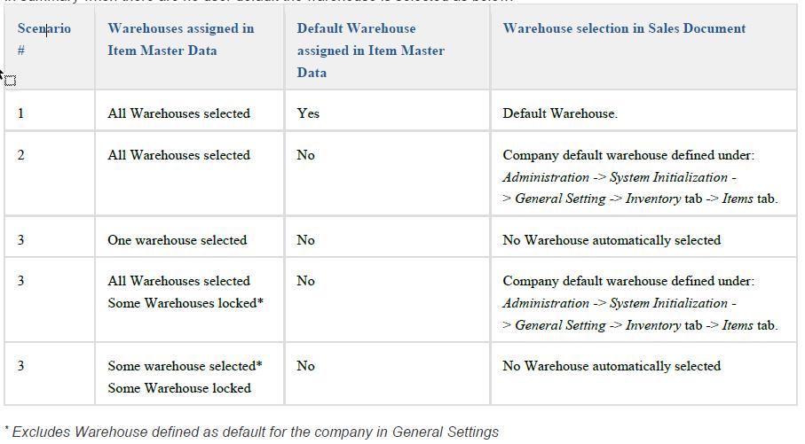 default warehouse scenario