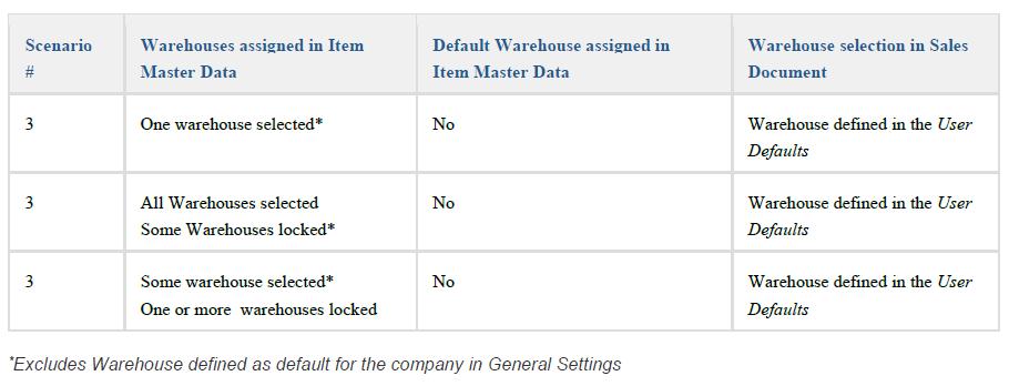 scenario - sap business one