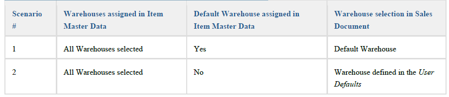 default warehouse - sap business one