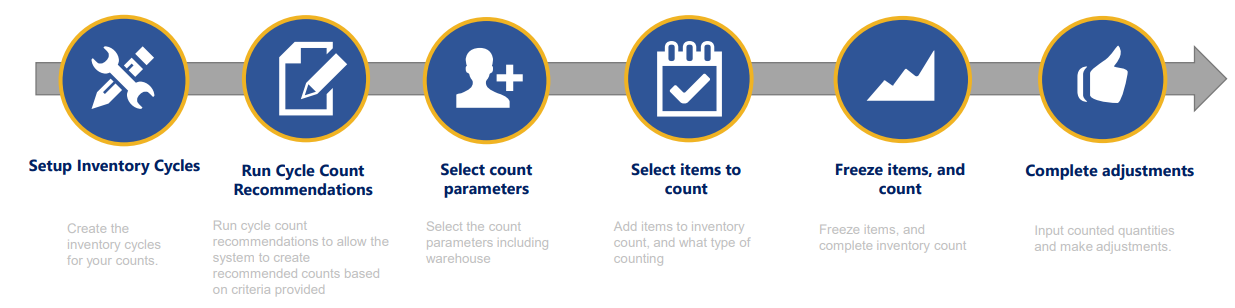 inventory counting - sap business one