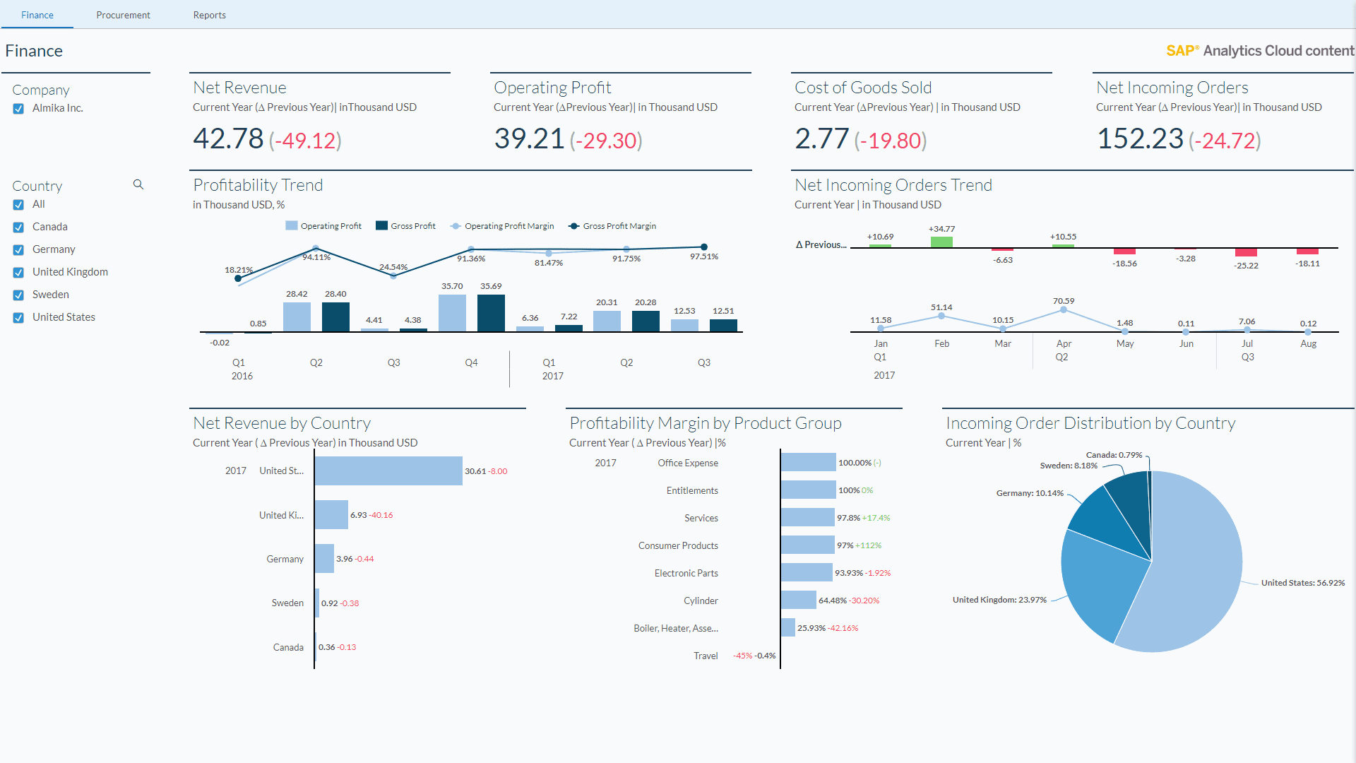analytics cloud dashboard