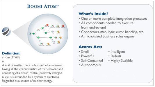 Boomi Atom