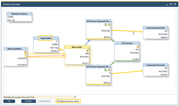 SAP Business One Relationship Map